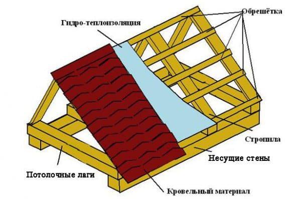 крыша для курятника