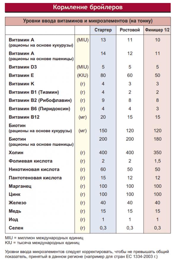 таблица роста бройлеров по дням
